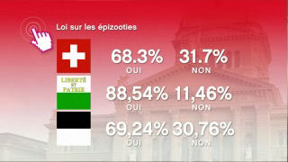 Rsultats des votations du 25.11.2012