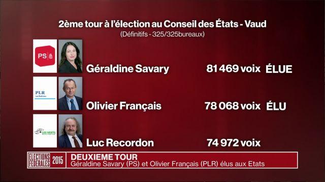 Géraldine Savary et Olivier Français élus aux Etats