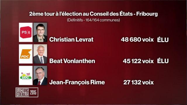 Levrat et Vonlanthen élus aux Etats