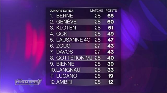 Le point sur le championnat juniors élites A
