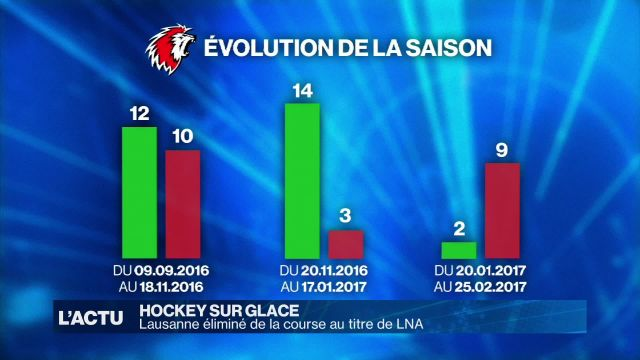 Le Lausanne HC éliminé de la course au titre de LNA
