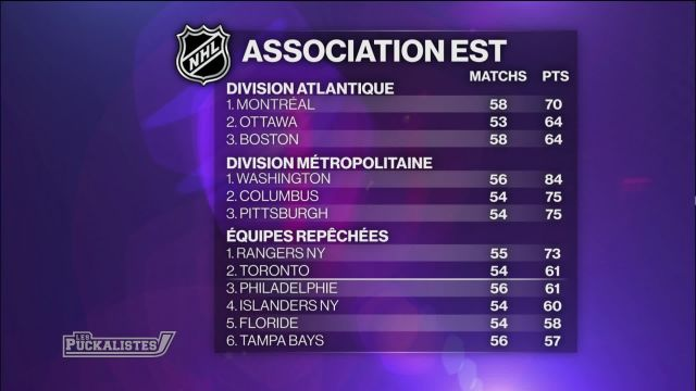 Le point sur la mi-saison de la NHL
