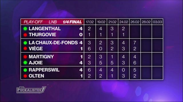 La Chaux-de-Fonds et Ajoie en demi-finales de LNB