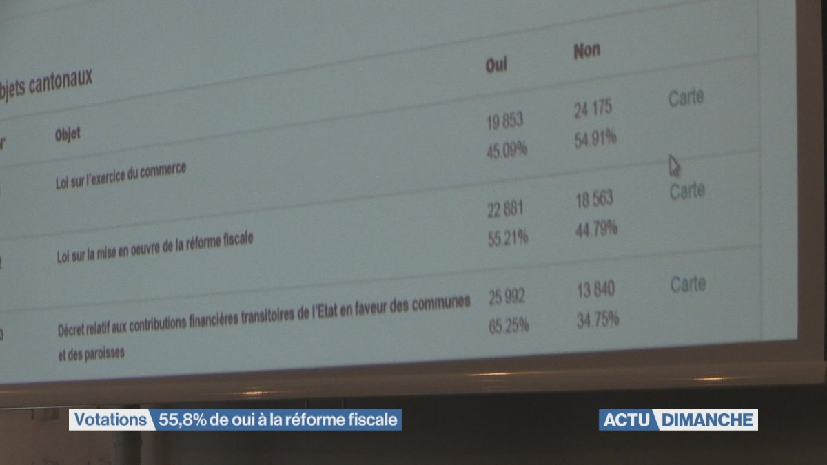 Votations : Fribourg dit oui à la réforme fiscale