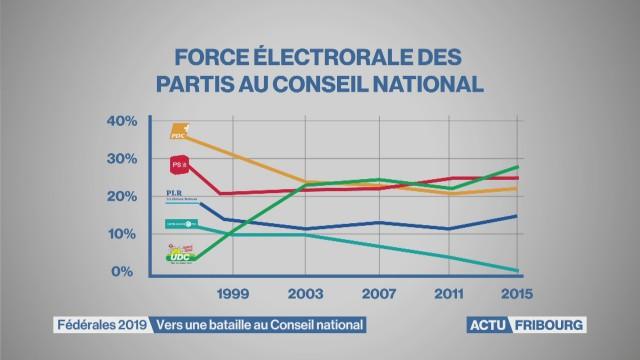 A 10 mois des élections fédérales à Fribourg
