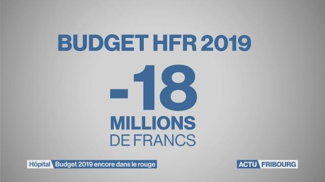 Budget négatif pour l'HFR