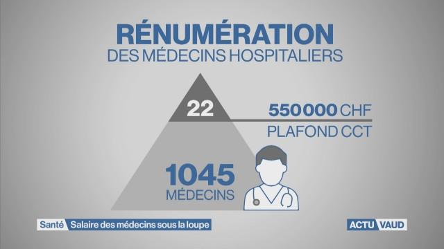 Salaire des médecins sous la loupe
