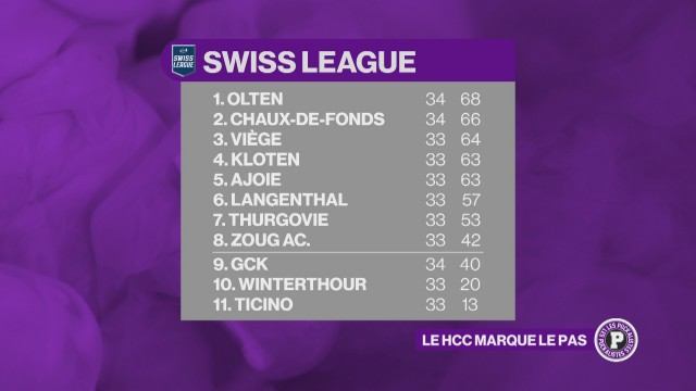 Swiss League - Olten et La Chaux-de-Fonds battus