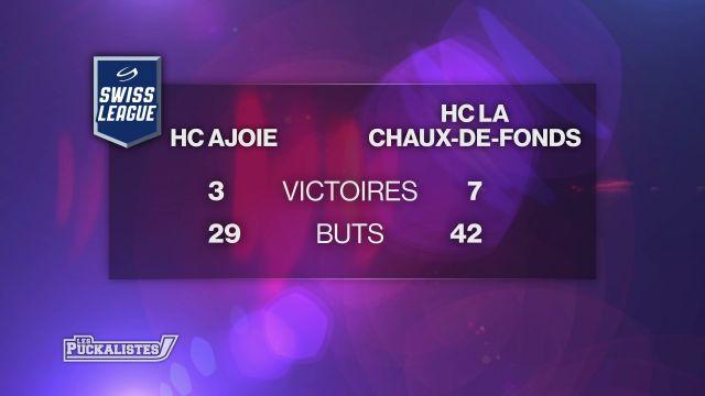 Swiss League - Ajoie gagne à La Chaux-de-Fonds