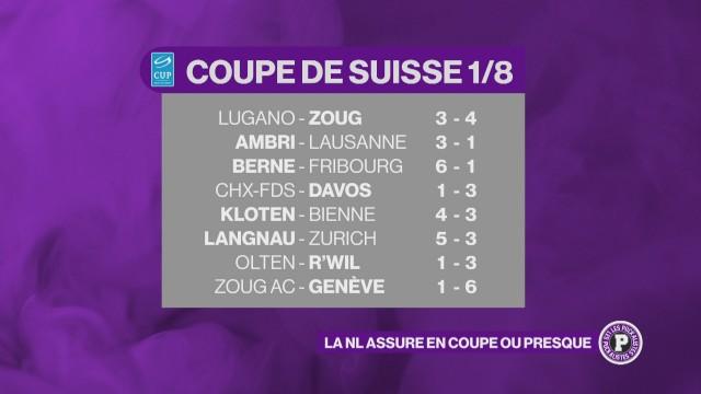 Les équipes de NL assurent en coupe de Suisse, ou presque