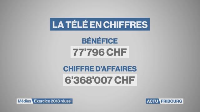 Bénéfice pour La Télé en 2018