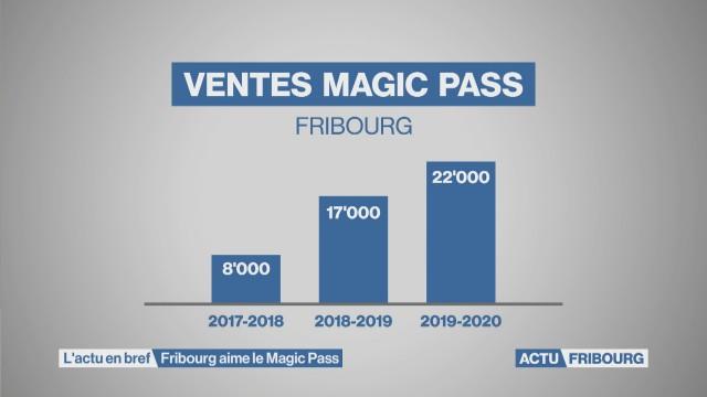 Fribourg aime le Magic Pass