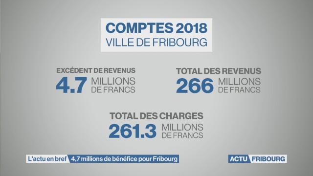 4,7 millions de bénéfice pour Fribourg