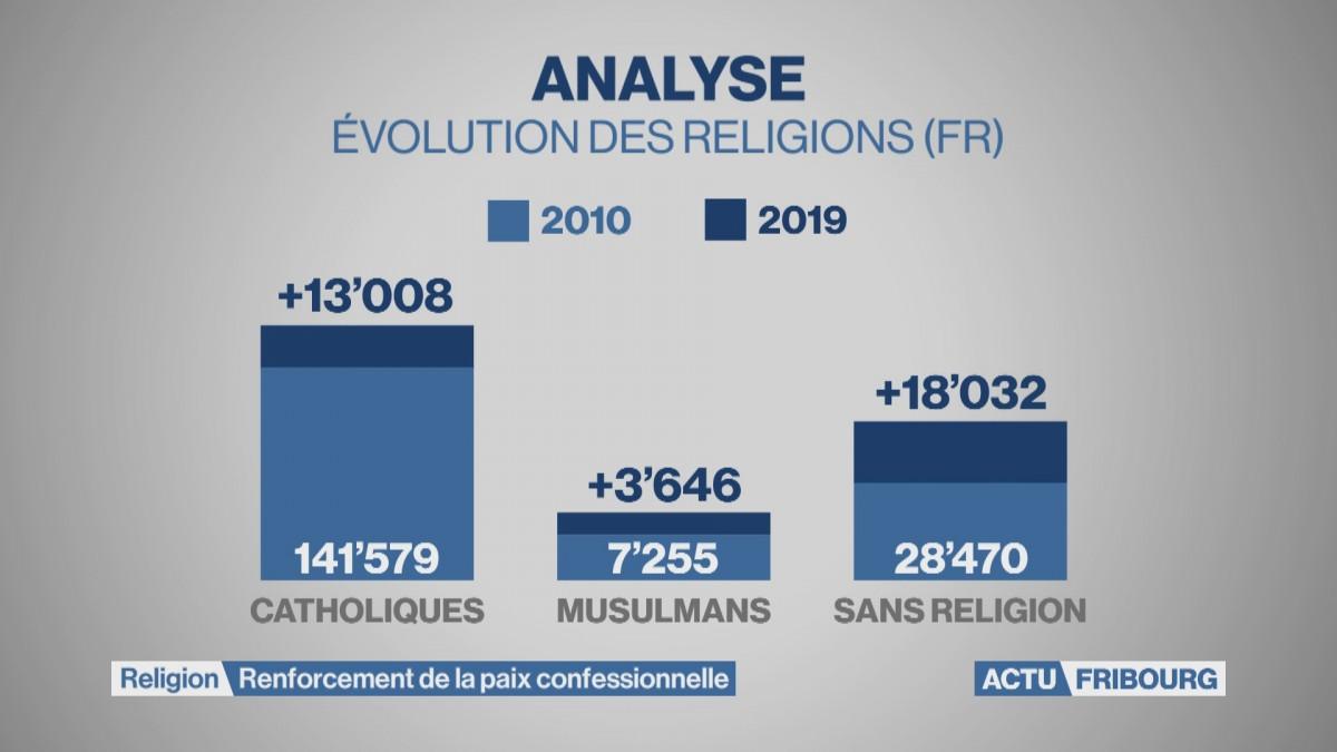 Rapports État et religions non reconnues modernisés