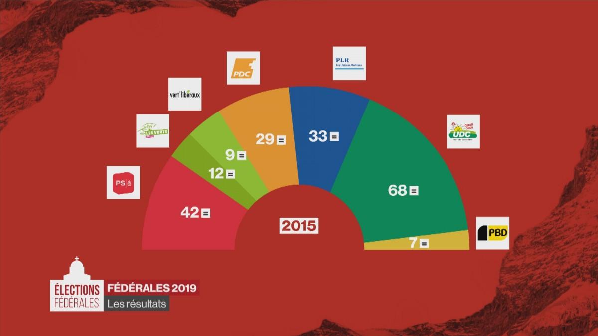Élections fédérales 2019